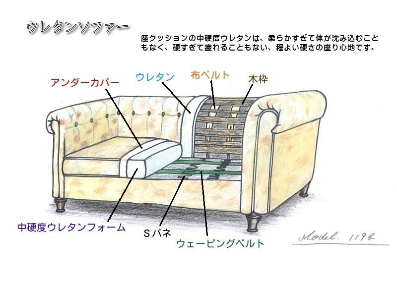 ウレタンソファー。座クッションの中硬度ウレタンは、柔らかすぎて体が沈み込むこともなく、硬すぎて疲れることもない、程よい硬さの座り心地です。アウトレットの輸入家具のヨーロピアン家具を取り扱うパティオをご利用ください。