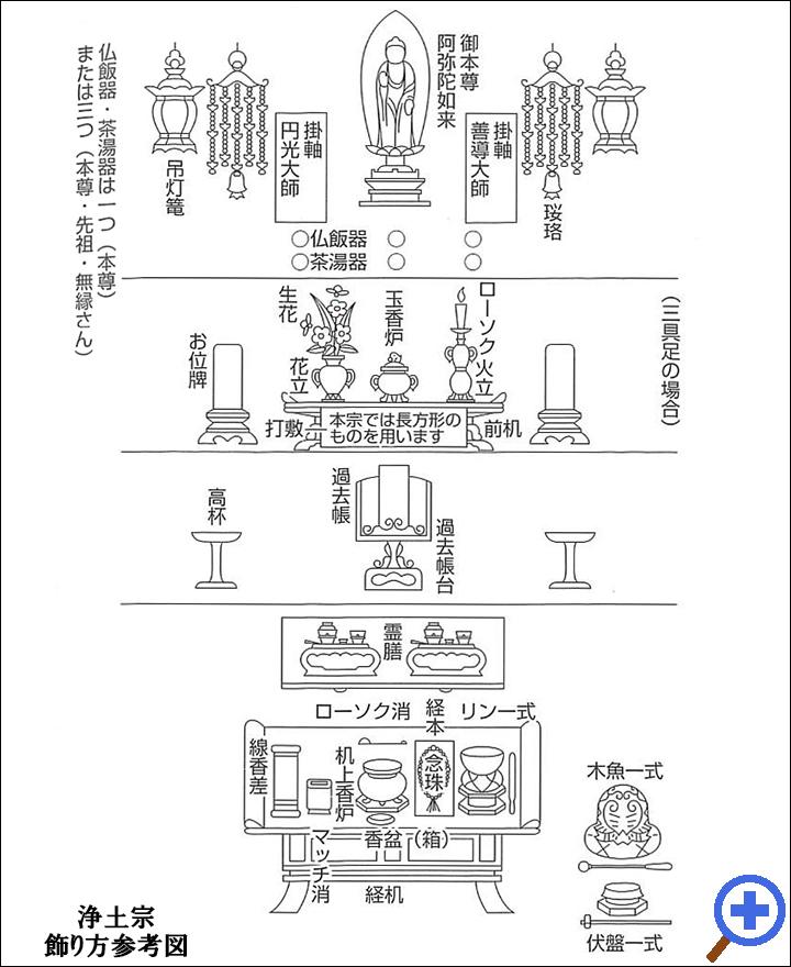 浄土宗飾り方参考図