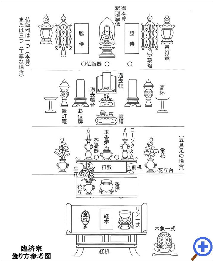 臨済宗飾り方参考図