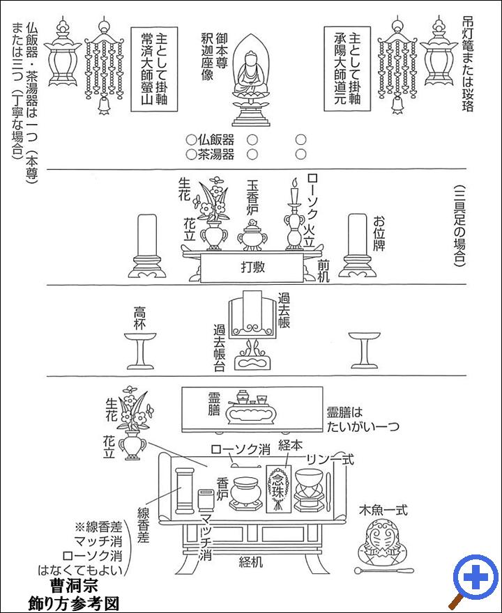 曹洞宗飾り方参考図