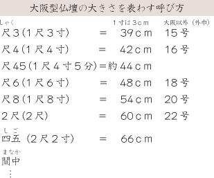 大阪型仏壇の大きさを表す呼び方