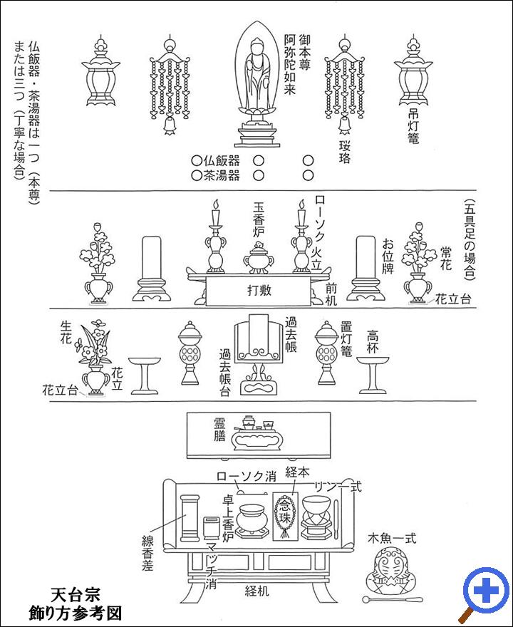 天台宗飾り方参考図