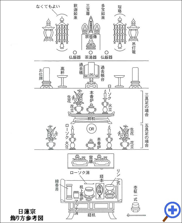 日蓮宗飾り方参考図