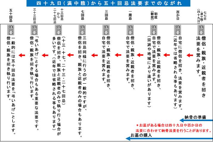 四十九日から法要までの流れ表
